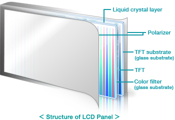 About Lcd Glass Substrates Products Avanstrate Inc