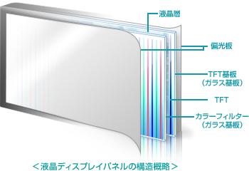 液晶ディスプレイ用ガラスとは -...
